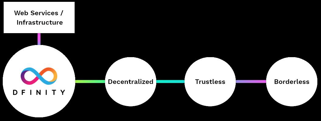dfinity base layer